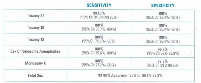 Harmony Microarray-based performance